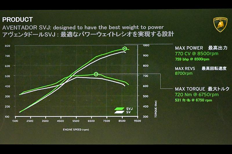 「アヴェンタドール SVJ」「アヴェンタドール SV」のパフォーマンスを比較するグラフ