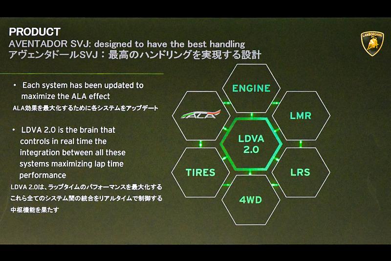 車載電子システムをリアルタイムに制御するLDVA2.0により、最高のハンドリングを実現する