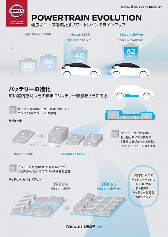 リーフ e+のバッテリーの進化について