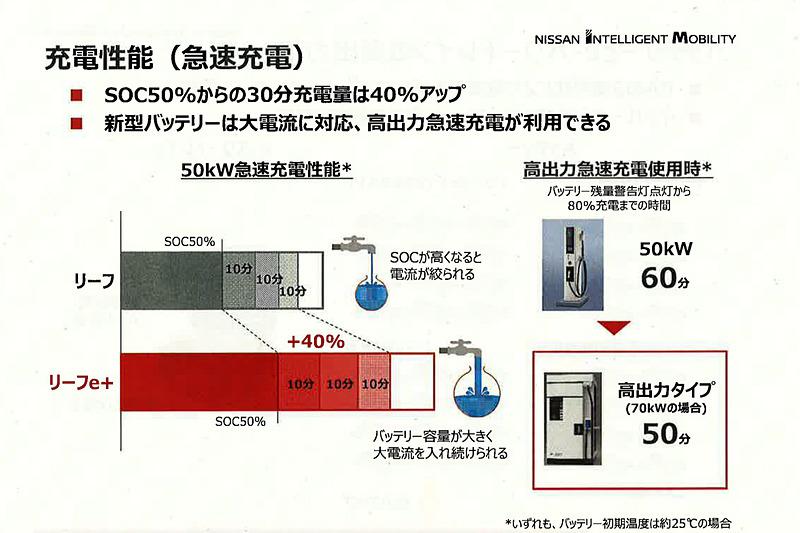 バッテリー容量が62kWhに拡大したため、充電残量が50%の状態から充電を行なった場合でも電流が絞られることなく受け入れられるようになり、50kW急速充電性能は40kWhのバッテリーを搭載するリーフと比べると、約40%性能が向上して充電がしやくすくなった