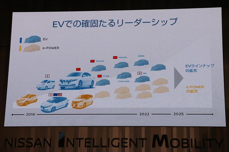 中期計画「Nissan M.O.V.E.to 2022」では、グローバルで8種類のEVを発売していく予定