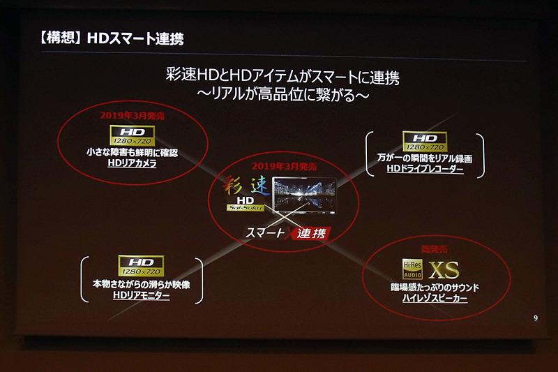 HD画質によるスマート連携のため、HDドライブレコーダーやHDリアモニターも開発中とした