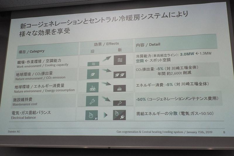 新しいガスコージェネレーションシステムの導入効果