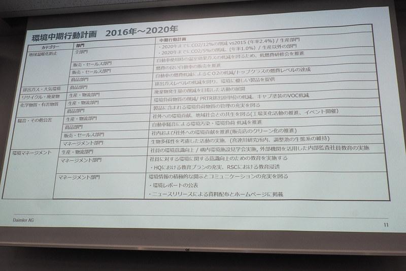 環境中期行動計画 2016年~2020年