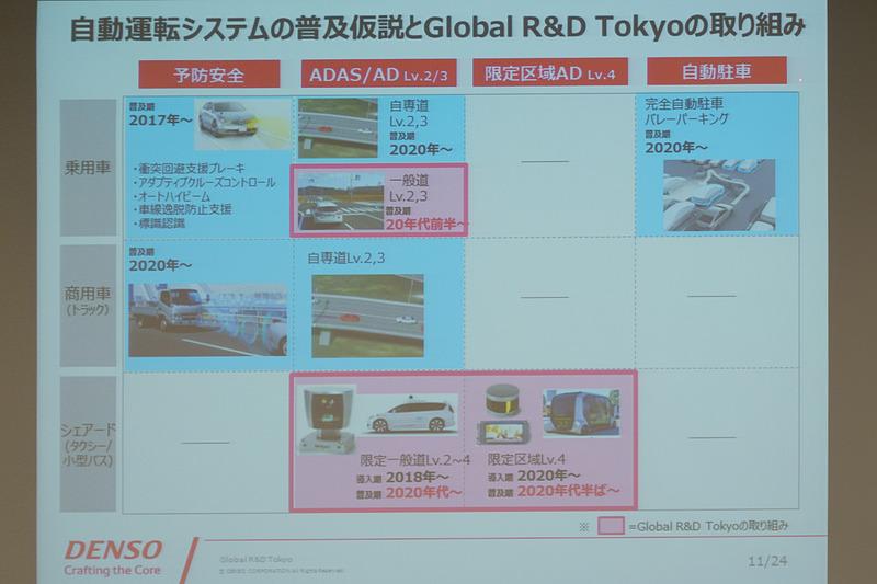 Global R&D Tokyoの取り組み