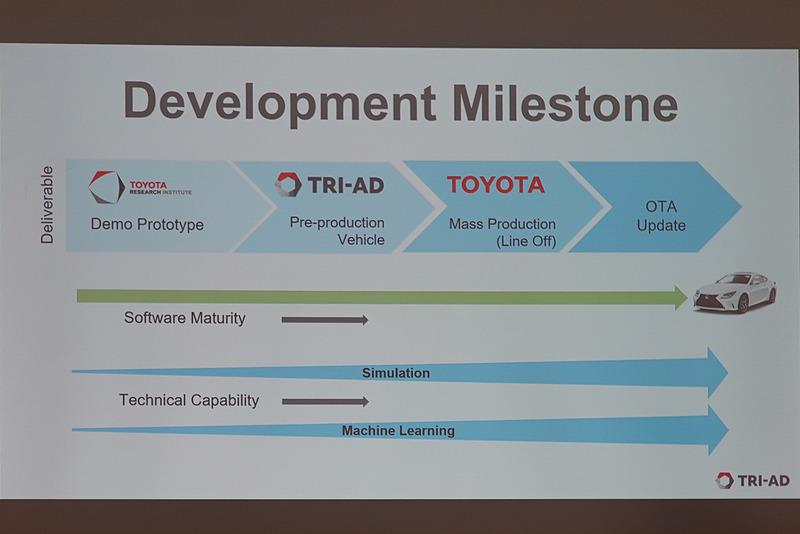 TRI、TRI-AD、トヨタのそれぞれの役割