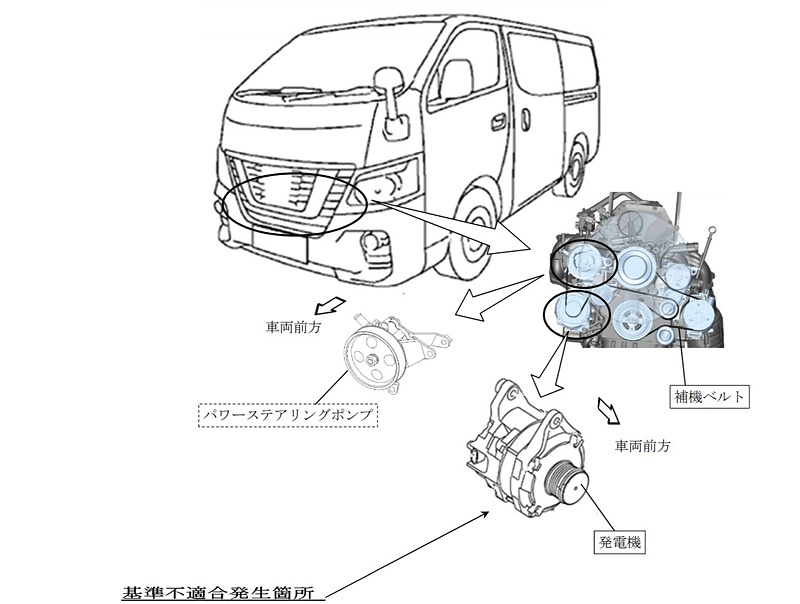 「NV350 キャラバン」といすゞ「コモ」の2車種、計7万8851台woリコール