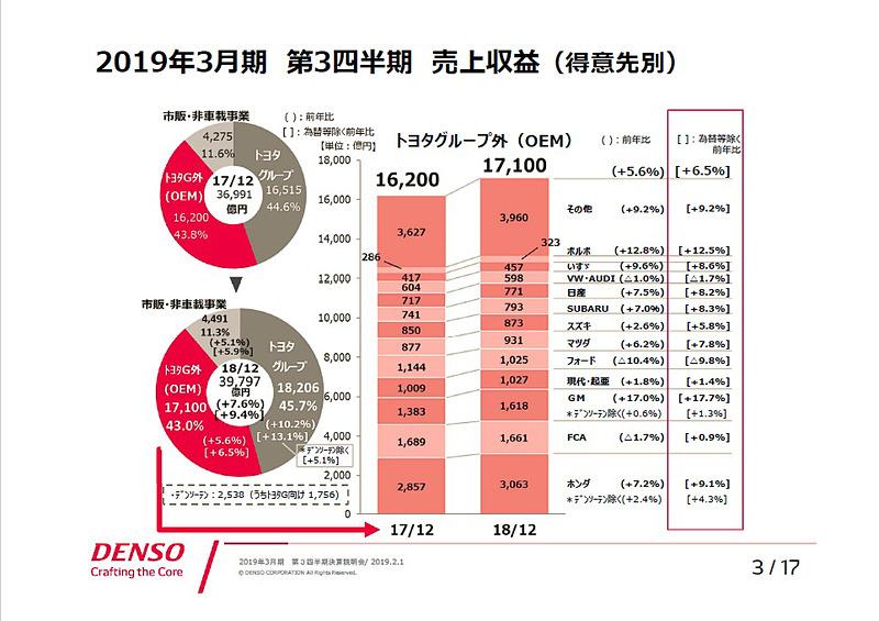 2019年3月期 第3四半期 売上収益(得意先別)