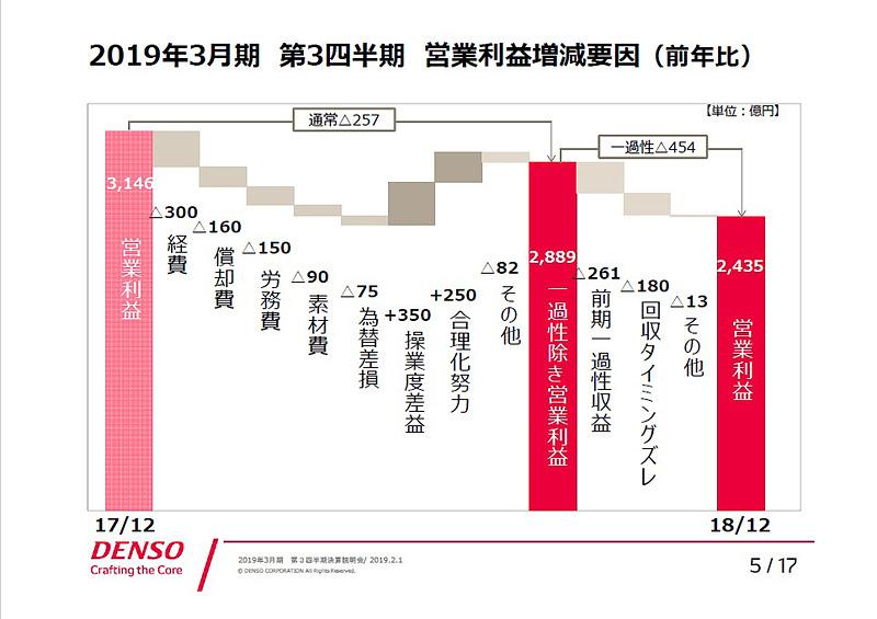 2019年3月期 第3四半期 営業利益増減要因(前年比)