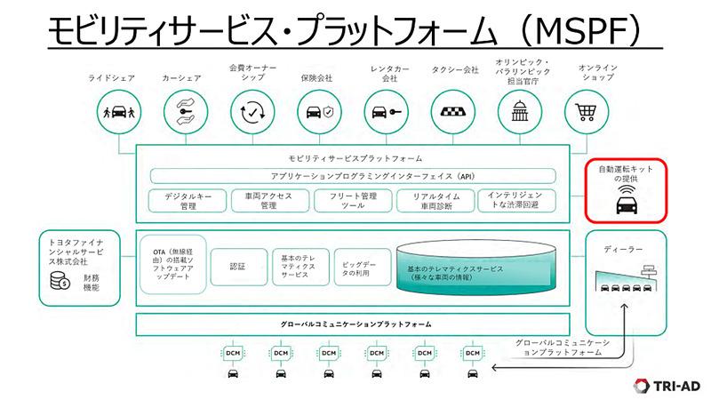 TRI-AD説明会(2019年1月)のときのMSPF図。このプラットフォームをトヨタはしっかり作り上げようとしている
