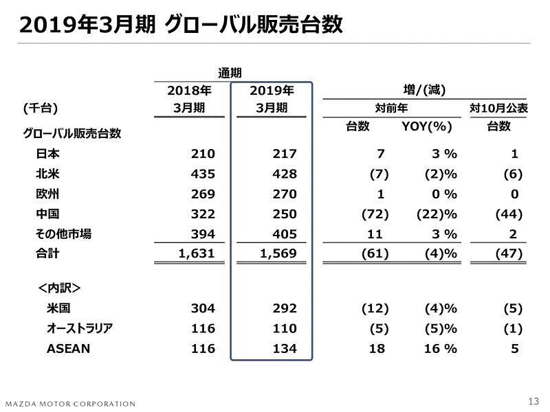 2019年3月期通期のグローバル販売台数を修正