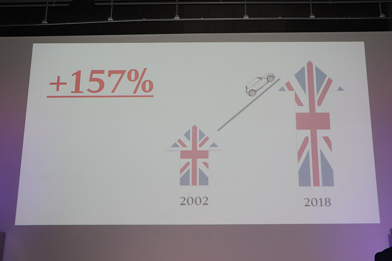 MINIの日本での成長率
