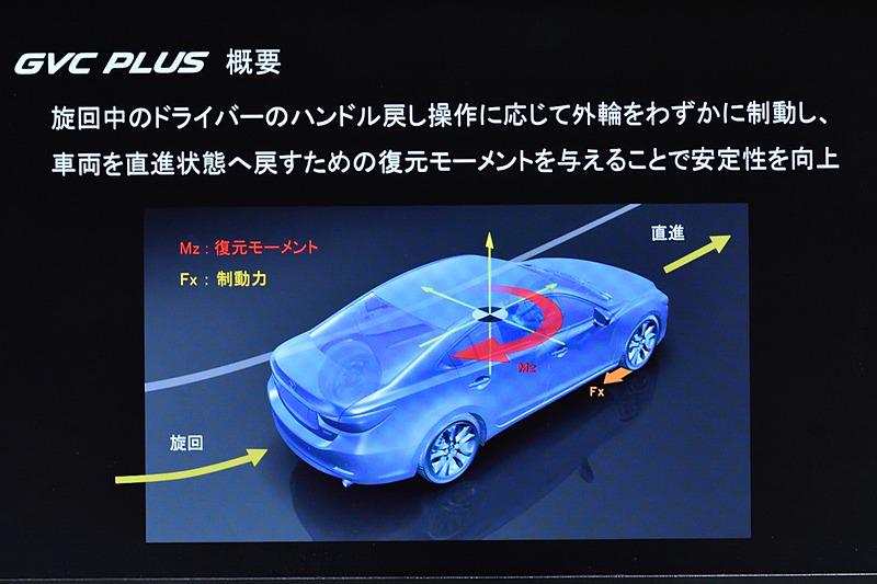 回転外側の前輪を制御して、ヨーコントロールを行ない、その結果ピッチコントロールも行なう。これらがドライバーのステアリング操作を基に行なわれる