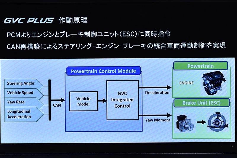 GVC、GVCプラスではPCMというモジュールで、エンジンとブレーキに制御信号を送っている。そのタイミングの基準となるのは、パワステの情報出力周期