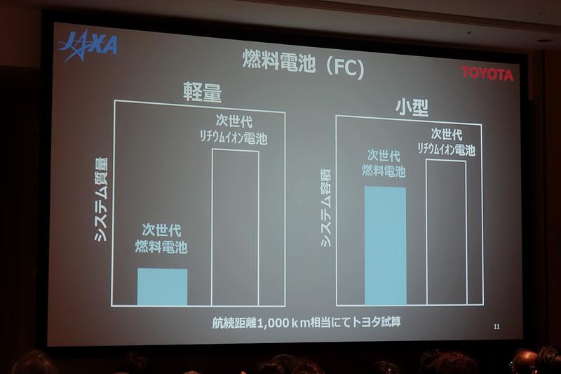 燃料電池とリチウムイオン電池の比較