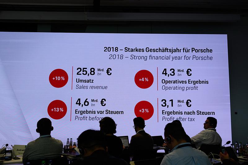 売上高は10%増の258億ユーロ、営業利益は43億ユーロでこちらも記録となっている