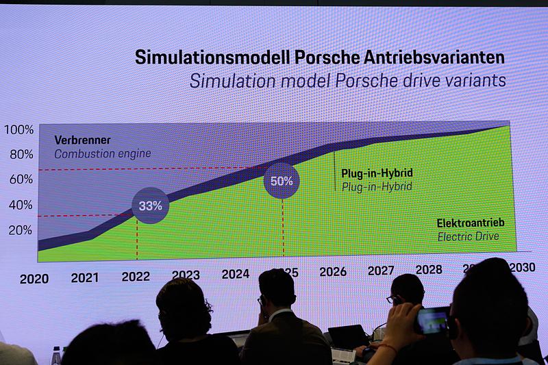 ポルシェが発表した電動化割合。2030年にはほとんどの車両が電動車両となる