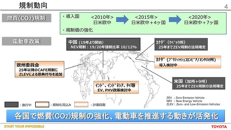 環境規制動向を示すスライド