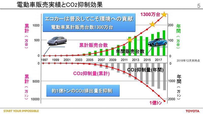 トヨタの電動車累計販売台数が1300万台(2018年12月末時点)となり、累計のCO2抑制量は1億tになることを示すスライド