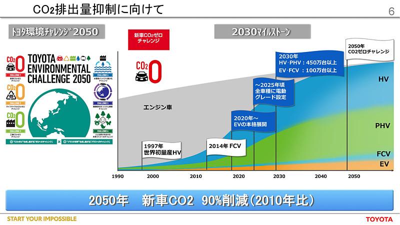 「トヨタ環境チャレンジ2050」