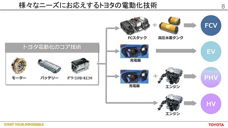 FCV、EV、PHV、HVへ展開可能なトヨタの電動化技術