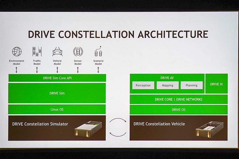 NVIDIA DRIVE Constellationの仕組み