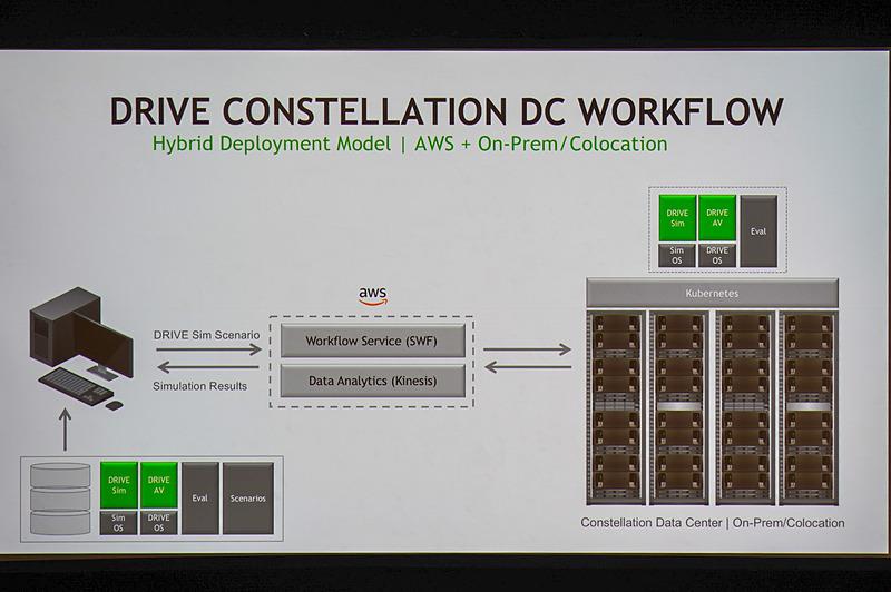 NVIDIA DRIVE ConstellationはAmazon Web Services経由でも提供される