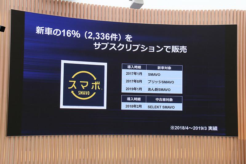 サブスクリプションサービス「スマボ」の導入開始も好調要因。すでに新車販売の16%で利用されているという