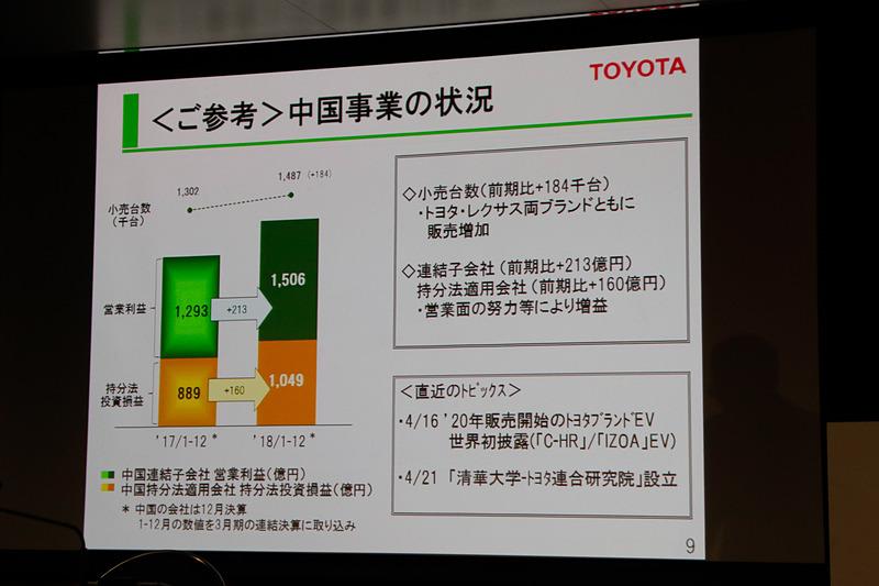 中国事業の状況では、トヨタ・レクサスともに販売が増加
