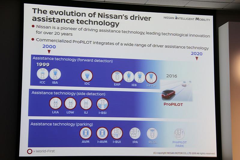 20年以上前から運転支援技術に取り組み、赤丸で囲われた技術は日産が市販車に世界初導入したものとなっている