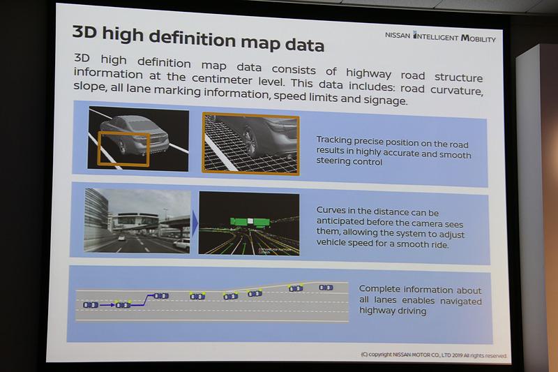 HDマップにより、自車の走行位置、走行するルートの先の情報、分岐や出口に向かうために必要な車線変更支援などを実現する