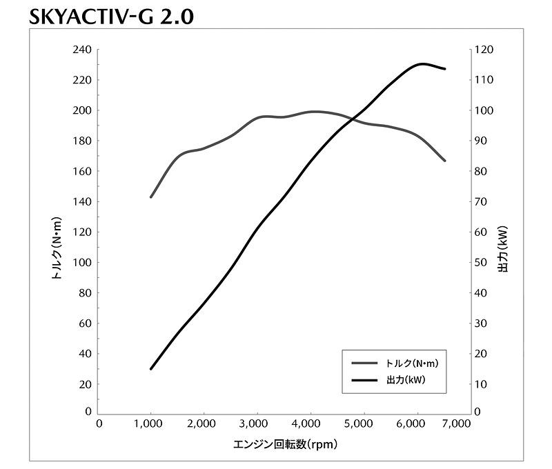 SKYACTIV-G 2.0は、最高出力115kW(156PS)/6000rpm、最大トルク199Nm(20.3kgfm)/4000rpm。セダン 6速AT(FF)搭載時のWLTCモード燃費は15.8km/L