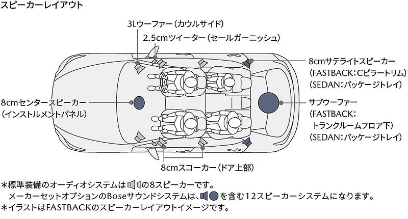 ファストバックのスピーカーレイアウト図。標準オーディオでは8スピーカー、Boseサウンドシステムでは12スピーカーとなる