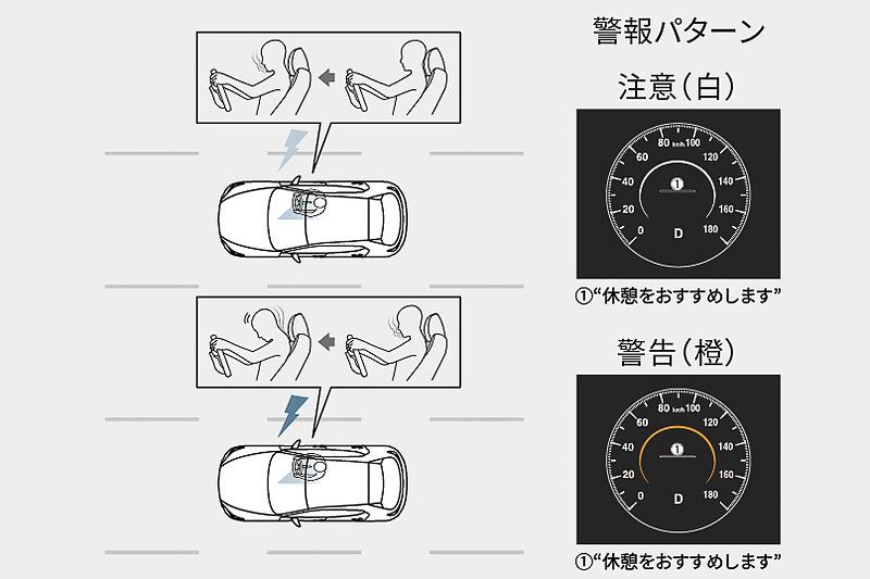 ドライバーのわき見や居眠りを検知、警告する「ドライバーモニタリング」