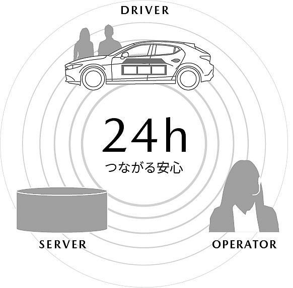 24時間365日つながるコネクテッドサービスを開始予定