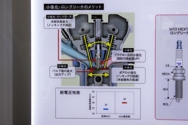 シリンダーヘッドの設計の自由度を高めるために開発されたスーパーロングリーチプラグ。同時にリーンバーンに対応するための高電圧対応の性能も追加される