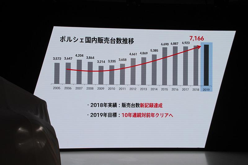 日本における販売台数推移。2018年は販売台数新記録を達成