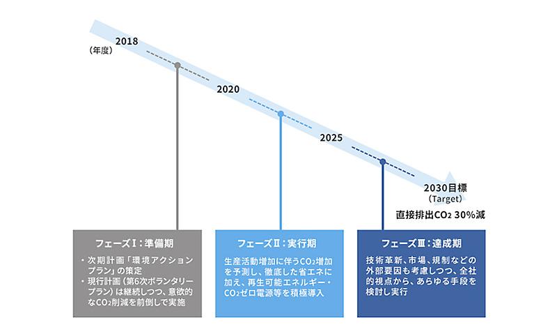 「2030年度までにCO2を30%削減」に向けたロードマップ