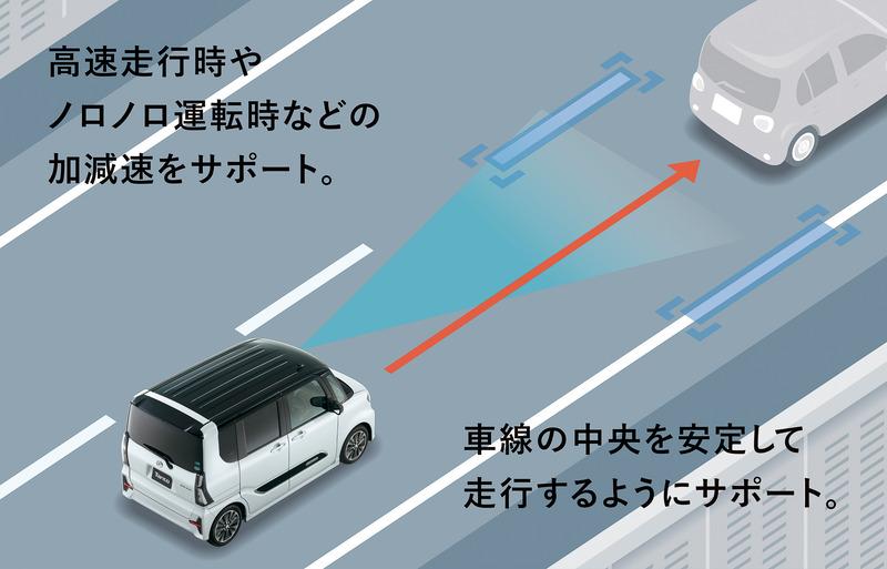 全車速追従機能付ACCとLKC