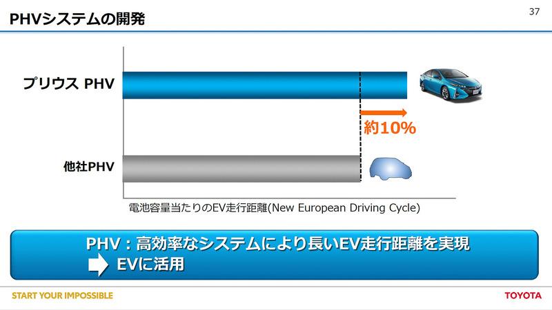 他社と比べ電池容量あたりのEV走行距離に優れるプリウスPHV