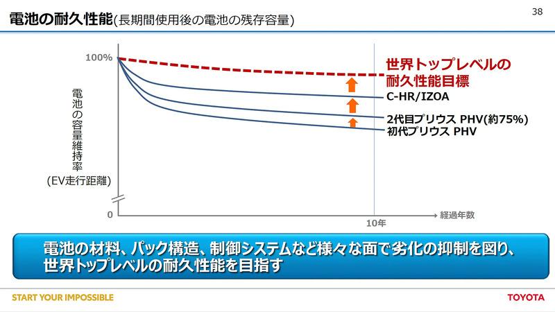 長期間使用後の電池の残存容量も代を重ねるごとに向上している
