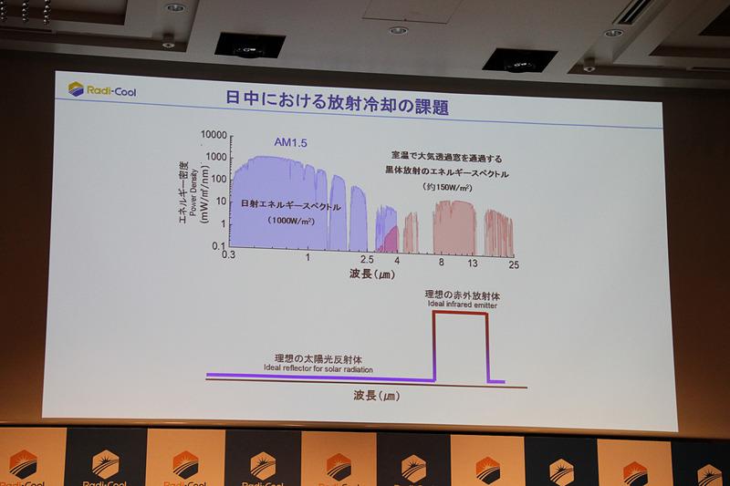 日中における放射冷却の課題
