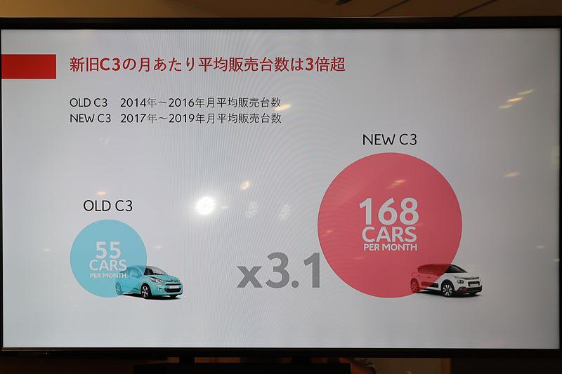 2017年7月に現行のC3が発売されてから、従来モデルに比べて売り上げはすでに3倍以上に拡大しているという