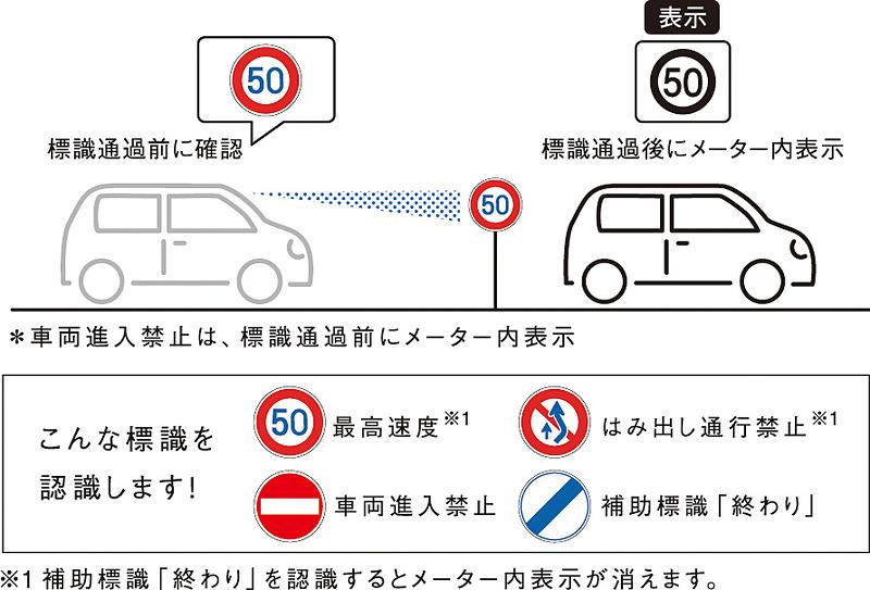 「標識認識機能(車両進入禁止、はみ出し通行禁止、最高速度)」