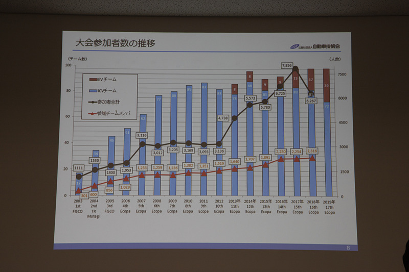 大会参加者の推移。エコパでの大会は98チームを上限にしているが、ここ数年、いっぱいの状況。クラスはICVが半数以上だがEVも順調に増えてきている
