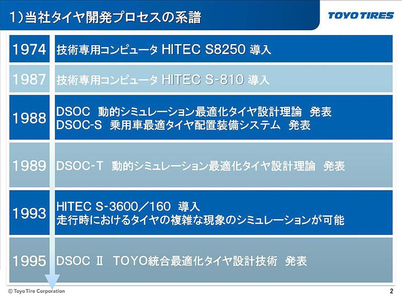 TOYO TIREのタイヤ開発プロセスの系譜