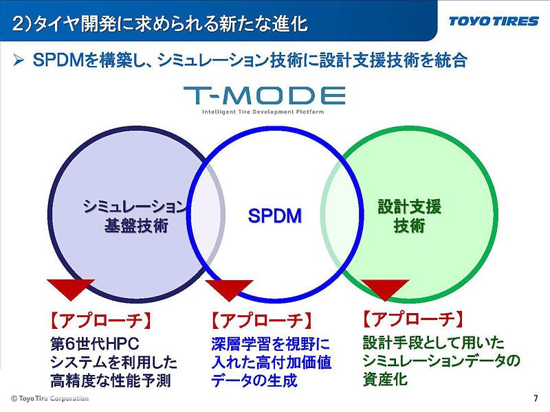 T-MODEでは従来のシミュレーション基盤技術にSPDMを用いて設計支援技術を統合