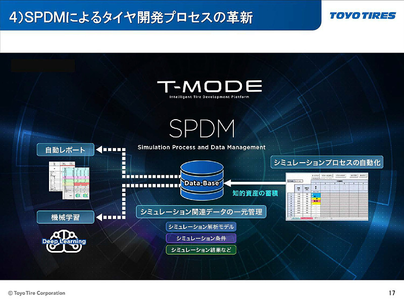 SPDMがシミュレーションデータとその元となるインプットデータを紐付けし、機械学習に必要なデータとして蓄積、管理する