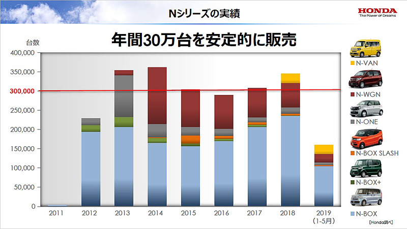 Nシリーズは年間30万台を安定的に販売