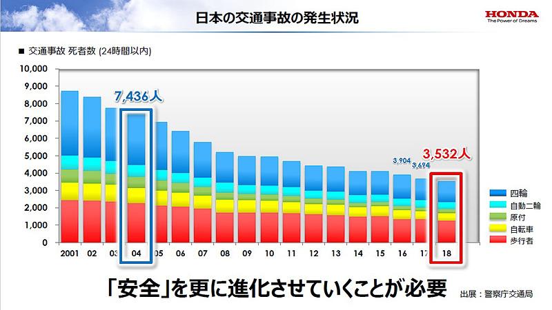日本の交通事故の発生状況